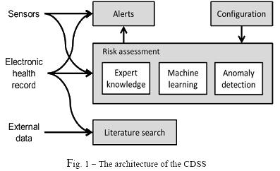 CDSS architecture